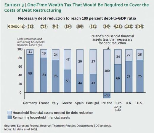 European wealth